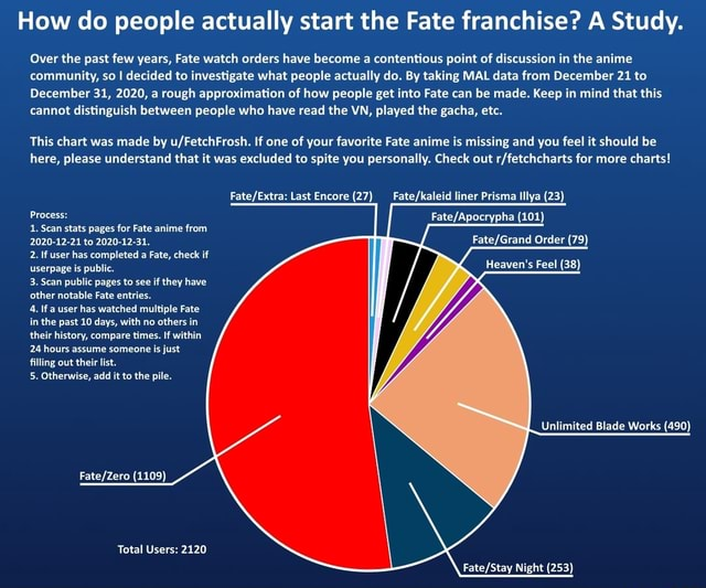 How do people actually start the Fate franchise A Study. Over the past few years, Fate watch orders have become a contentious point of discussion in the anime community, so I decided to investigate what people actually do. By taking MAL data from December 21 to December 31, 2020, a rough approximation of how people get into Fate can be made. Keep in mind that this cannot distinguish between people who have read the VN, played the gacha, etc. This chart was made by If one of your favorite Fate anime is missing and you feel it should be here, please understand that it was excluded to spite you personally. Check out for more charts Last Encore 27 liner Prisma lllya 23 Process 101 1. Scan stats pages for Fate anime from 2020 12 21 to 2020 12 31. Order 79 2. If user has completed a Fate, check