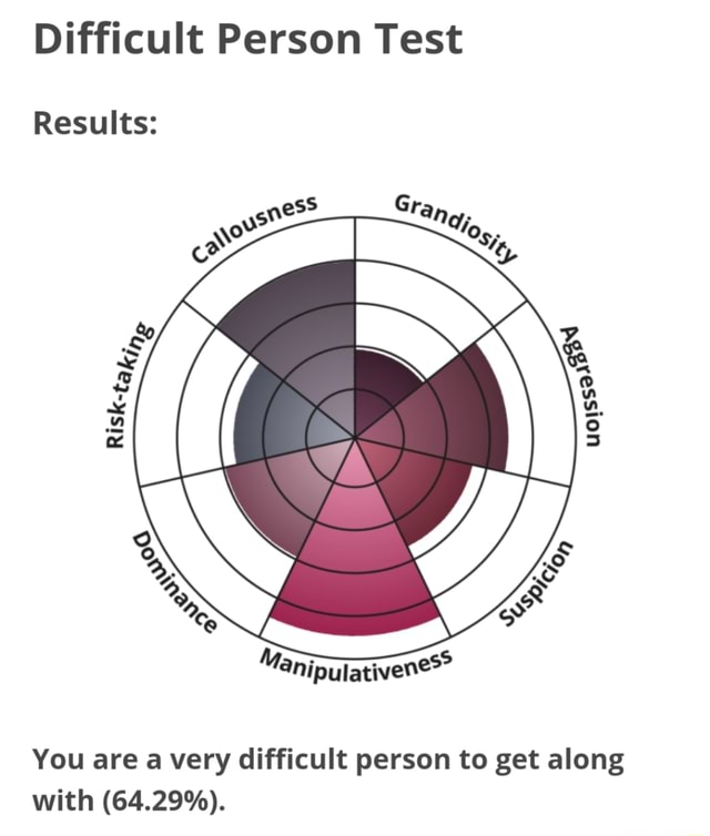 Difficult Person Test Results You are a very difficult person to get along with 64.29% memes
