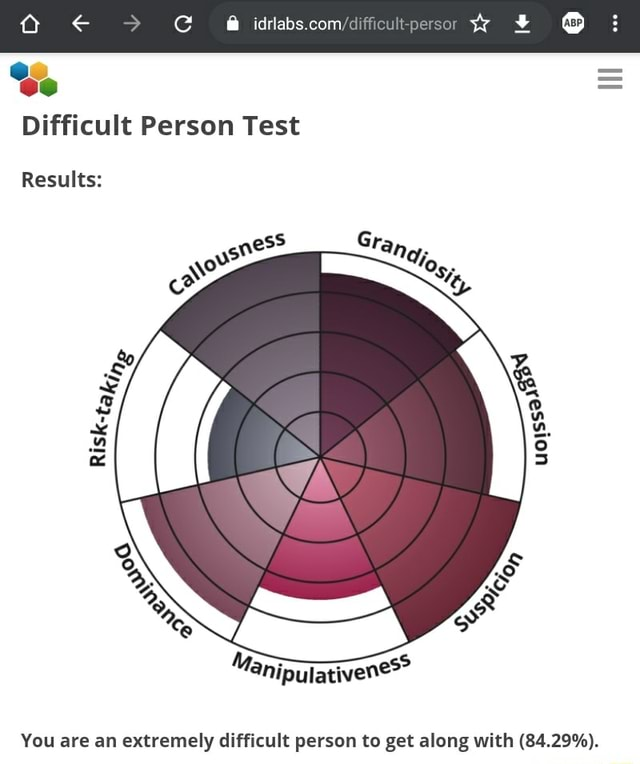 Persor Difficult Person Test Results You are an extremely difficult person to get along with 84.29% memes