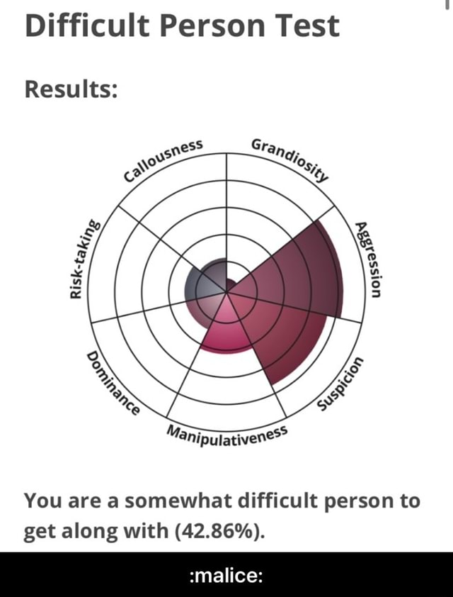 Difficult Person Test Results You are a somewhat difficult person to get along with 42.86% . malice   malice meme