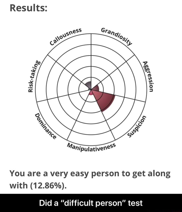 Results You are a very easy person to get along with 12.86%. Did a difficult person test Did a difficult person test memes