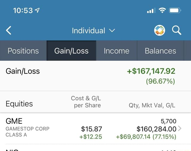 Individual Positions Income Balances $167,147.92 96.67% Cost and Equities per Share Qty, Mkt Val, GME 5,700 GAMESTOP CORP $15.87 $160,284.00 CLASS A $12.25 $69,807.14 77.15% memes