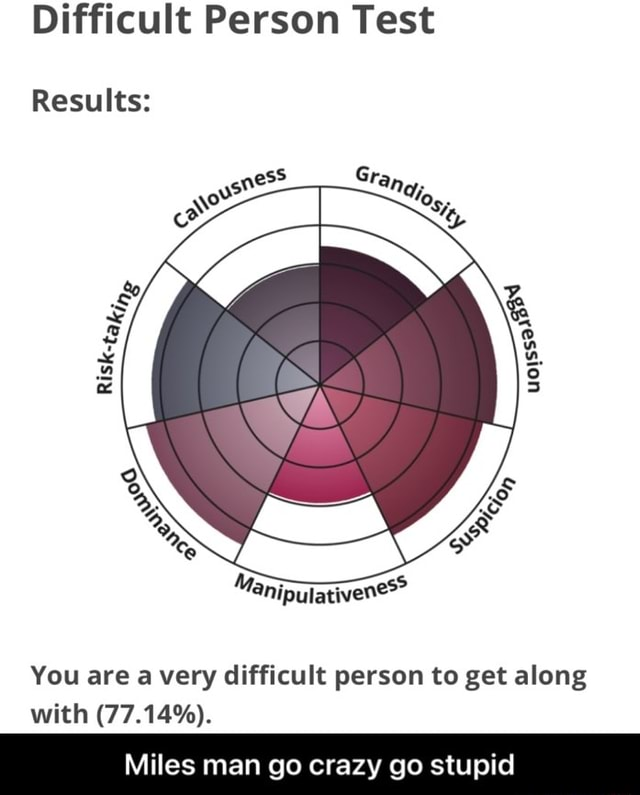 Difficult Person Test Results You are a very difficult person to get along with 77.14% . Miles man go crazy go stupid  Miles man go crazy go stupid memes