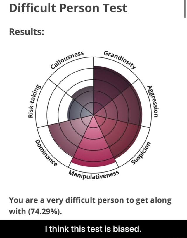 Difficult Person Test Results You are a very difficult person to get along with 74.29%. I think this test is biased. I think this test is biased memes