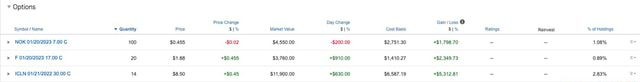 Options Price Change Day Change Gain  Loss Symbol  Name Quantity Price $1% Market Value $1% Cost Basis $1% Ratings Reinvest of Holdings NOK 7.00 100 $0.455 $0.02 $4,550.00 $200.00 $2,751.30 $1,798.70 1.08% 17.00 20 $1.88 80.455 $3,760.00 $910.00 $1,410.27 $2,349.73, 0.89% ICLN 30 00 ca an en ann an tan en memes