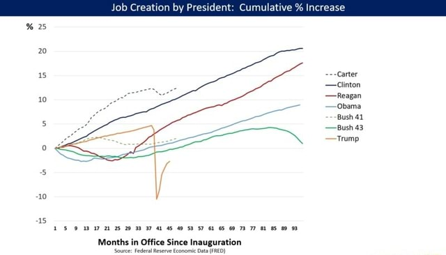 Job Creation by President Cumulative % Increase 25 20 Carter Reagan Obama Bush 41 Bush 43 Trump 9 47 21 25 29 37 45 49 53 57 95 Months in Office Since Inauguration Source Federal Reserve Economic Data FRED memes
