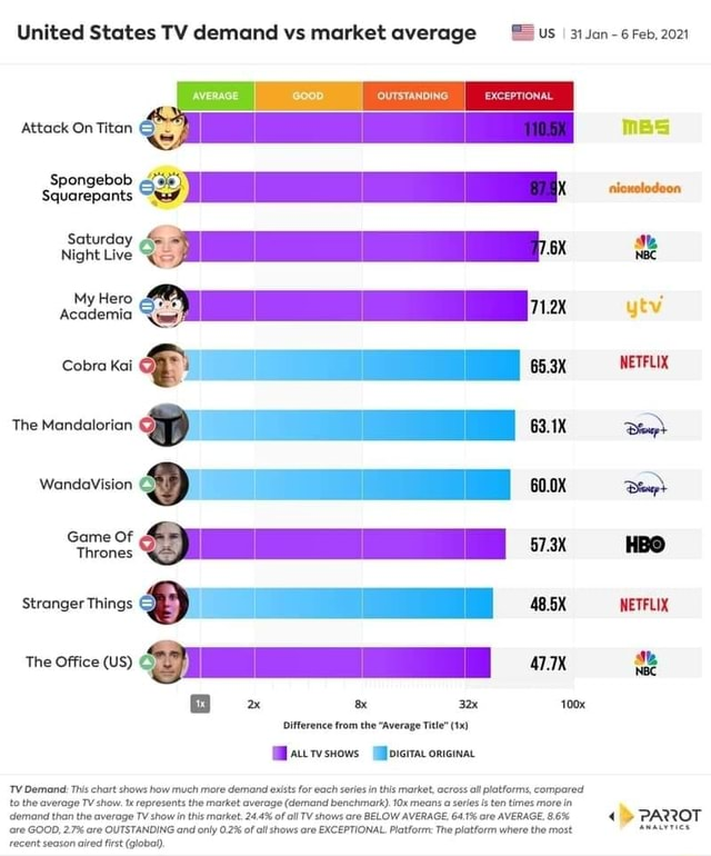 United States TV demand vs market average us Jan 6 Feb, 2021 Attack On Titan Spongebob Saturday My Hero The Mandalorian 63.1X Game Of Stranger Things 48.5X NETFLIX The Office US 07 Difference from the Average Title Auwsniows onicinat TV Demand This chart shows how much more demand exlsts for each series in this market, across all platforms, compared to the average TV show. Ix represents the market average demand benchmark . means a series is ten times more in demand than the average TV show OUTSTANDING in this and market. only 02% 24.4% of al of all shows TV shows ore are BELOW AVERAGE, 64.1% are AVERAGE, where the 8.6% most PARROT are GOOD, 27% are OUTSTANDING and only 0.2% of all shows are EXCEPTIONAL. Platform The platform where the most anaurries recent season aired first global memes
