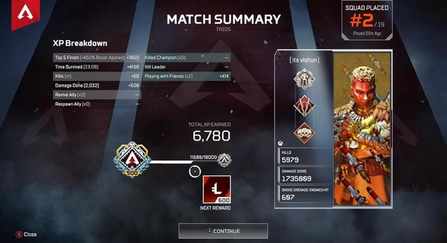 SQUAD PLACED MATCH SUMMARY Hens TRIOS Played OOm Ago XP Breakdown Top 5 Finish  450% Boost Applied  1650 illed Champion   it Time Survived 58 Kill Leader Kills Playing with Friends 414 Damage Done 2,032  Revive Ally Respawn Ally TOTAL XP EARNED 6,780 GEX KILLS 5979 DAMAGE DONE 1735889 SMOKE GRENADE ENEMIES HIT I 687 600 NEXT REWARD CONTINUE Close memes