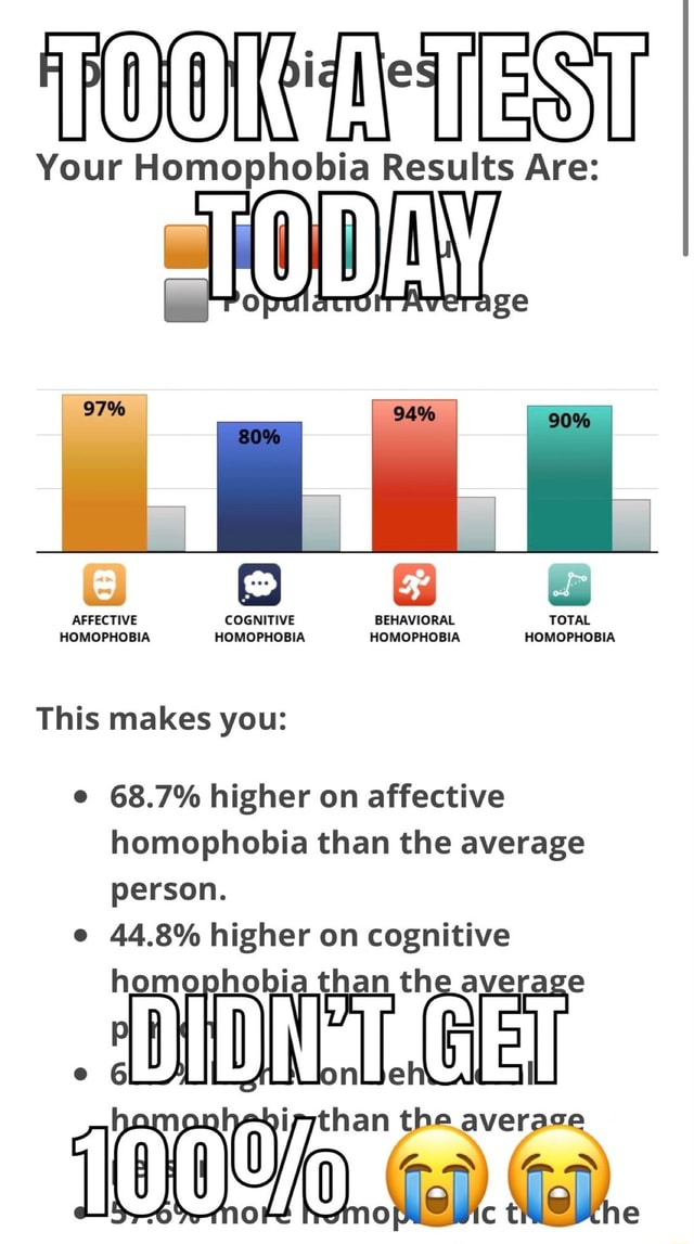 Your Homophobia Results Are AFFECTIVE COGNITIVE BEHAVIORAL TOTAL HOMOPHOBIA HOMOPHOBIA HOMOPHOBIA HOMOPHOBIA This makes you e 68.7% higher on affective homophobia than the average person. e 44.8% higher on cognitive homophobia than th than the average memes