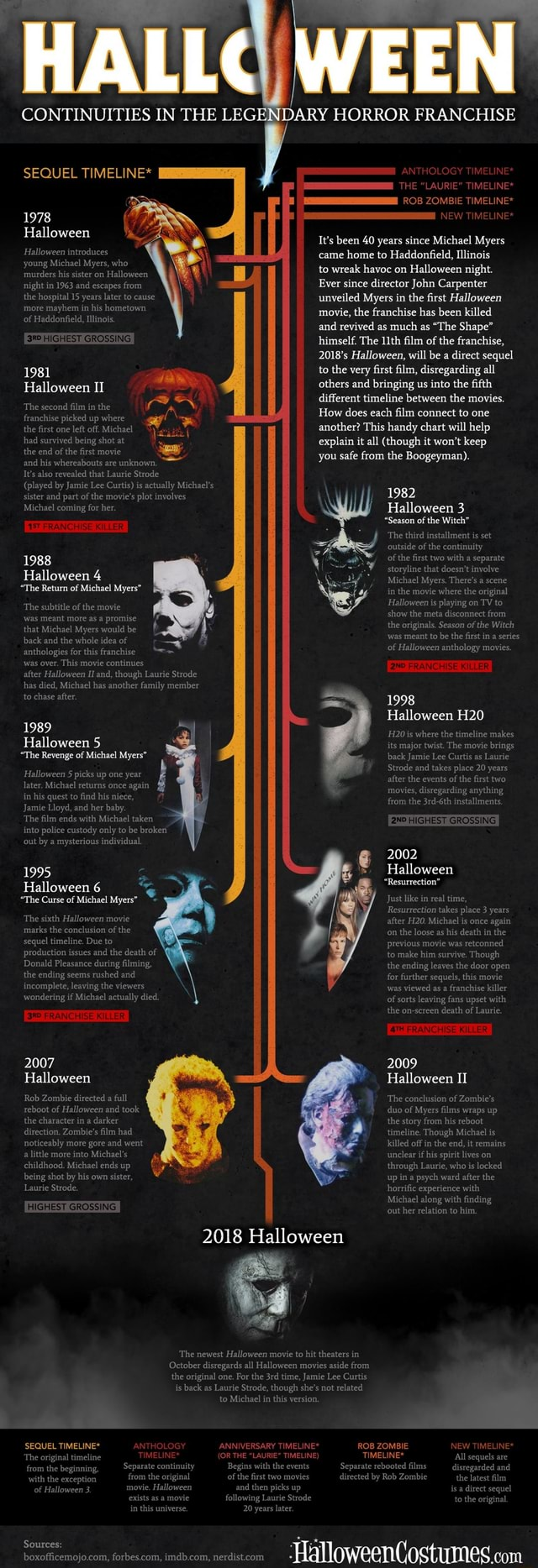 CONTINUITIES SEQUEL TIMELINE* 1978 Halloween Halloween introduces young Michael Myers, who murders his sister on Halloween night in 1963 and escapes from the hospital 15 years later to cause more mayhem in his hometown of Haddonfield, Illinois. HIGHEST GROSSING 1981 Halloween II The second film in the franchise picked up where the first one left off. Michael had survived being shot at the end of the first movie and his whereabouts are unknown. It's also revealed that Laurie Strode played by Jamie Lee Curtis is act sister and part of the movie's plot involves Michael coming for her ANT ER 1988 Halloween 4 The Return of Michael Myers The subtitle of the movie was meant more as a promise that Michael Myers would be back and the whole idea of anthologies for this franchise was over. This movie