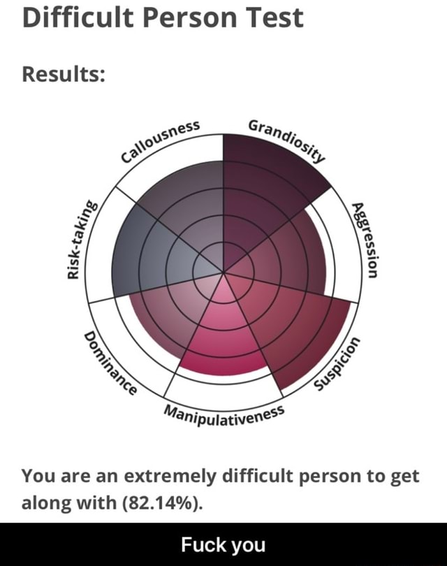 Difficult Person Test Results You are an extremely difficult person to get along with 82.14%. Fuck you Fuck you meme