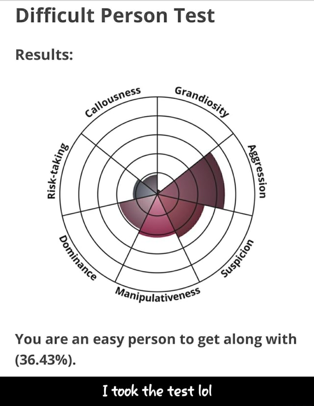 Difficult Person Test Results You are an easy person to get along with 36.43%. I took the test lol I took the test lol memes