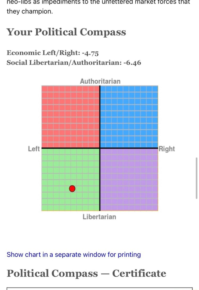 NEO IDS as IMpeaqiments LO the unfretterea Market TOrces Mat they champion. Your Political Compass Economic 4.75 Social 6.46 Authoritarian Left Right Libertarian Show chart in a separate window for printing Political Compass Certificate meme