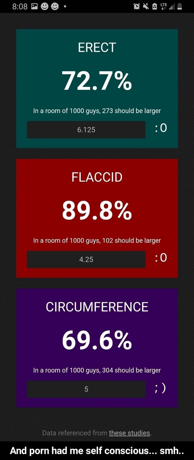 ERECT In a room of 1000 guys, 273 should be larger me 6.125 FLACCID 89.8% In a room of 1000 guys, 102 should be larger 0 4.25 CIRCUMFERENCE 69.6% In a room of 1000 guys, 304 should be larger Data referenced from these studies. And porn had me self conscious smh  And porn had me self conscious smh memes