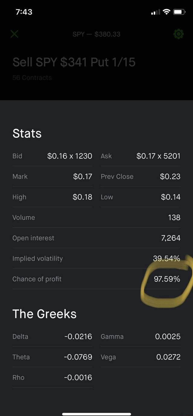 Stats Bid $0.16 x 1230 Ask $0.17 5201 Mark $0.17 Prev Close $0.23 High $0.18 Low $0.14 Volume Open interest implied volatility Chance of profit The Greeks Delta 0.0216 Gamma 0.0025 Theta 0.0769 Vega 0.0272 Rho 0.0016 $0.17 x $0.23 $0.14 138 7,264 39.54% 97.59% 0.0025 0.0272 of memes