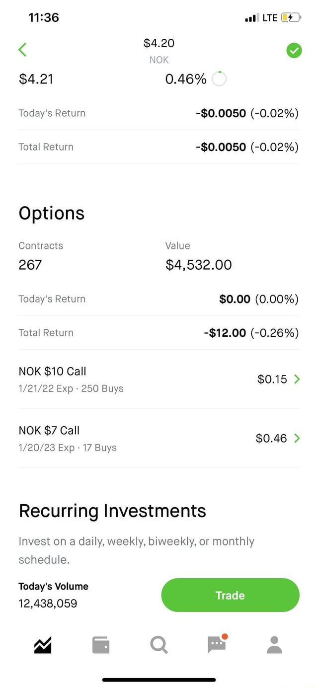 $4.21 Today's Return Total Return Options Contracts 267 Today's Return Total Return NOK $10 Call Exp 250 Buys NOK $7 Call Exp 17 Buys LTE $4.20 NOK 0.46% $0.0050  0.02%  $0.0050  0.02% Value $4,532.00 $0.00 0.00%  $12.00  0.26% $0.15  $0.46  Recurring Investments Invest on a daily, weekly, biweekly, or monthly schedule. Today's Volume 12,438,059 meme