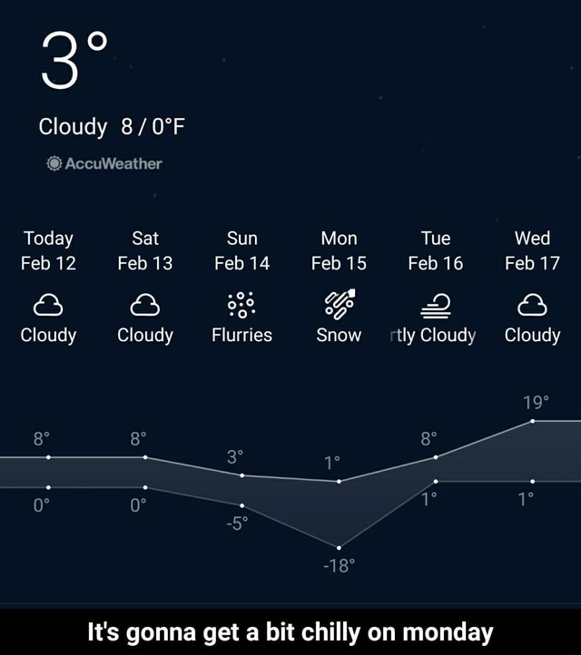 Cloudy AccuWeather Today Sat Sun Mon Tue Wed Feb 12 Feb 13 Feb 14 Feb 15 Feb 16 Feb 17 SO and 8 FF D ge Cloudy Cloudy Flurries Snow ly Cloud Cloudy It's gonna get a bit chilly on monday It's gonna get a bit chilly on monday meme