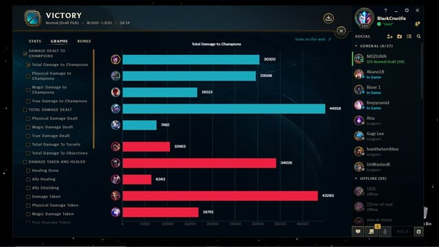 VICTORY STATS GRAPHS RUNES DAMAGE DEALT To CHAMPIONS Total Damage to Champions Physical Damage to Champions Magic Damage to Champions True Damage to Champions TOTAL DAMAGE DEALT Physical Damage Dealt Magic Damage Dealt True Damage Dealt Total Damage To Turrets Total Damage To Objectives DAMAGE TAKEN AND HEALED Healing Done Ally Healing lly Shielding Damage Taken Physical Damage Taken Magic Damage Taken 10000 Normal Draft Pick View on the web Total Damage to Champions, BlackCrucifix UW SOCIAL GENERAL MOZGAVA Normal Draft SR Akanel8 in came Biser 1 in came firepyramid in Game Atia Gagi Lee a Wvantheterriblee UnWantedk OFFLINE 29 offline ana ze many meme