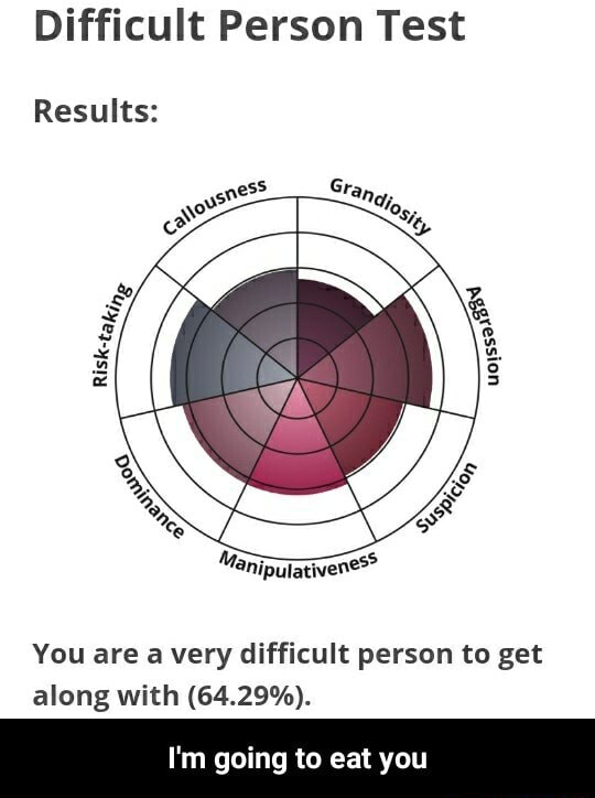 Difficult Person Test Results You are a very difficult person to get along with 64.29% . I'm going to eat you  I'm going to eat you memes