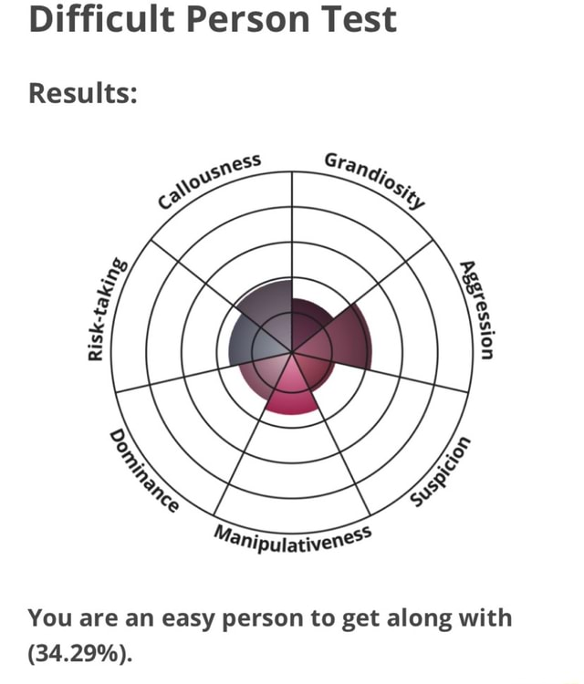 Difficult Person Test Results You are an easy person to get along with 34.29% meme
