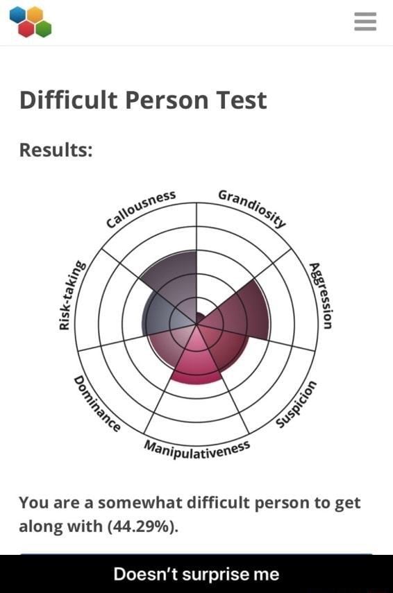 Se SS SS Difficult Person Test Results You are a somewhat difficult person to get along with 44.29%. Doesn't surprise me Doesn't surprise me memes