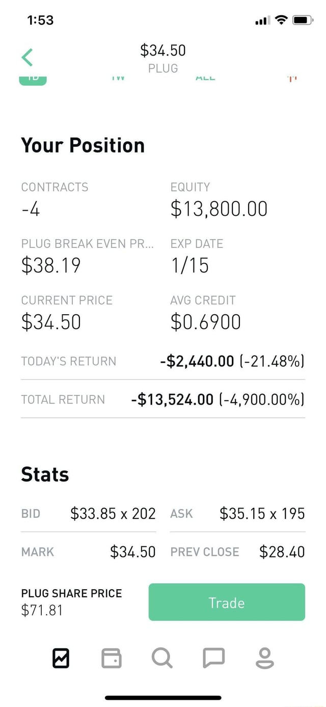 $34.50 PLUG mee Your Position CONTRACTS EQUITY 4 $13,800.00 PLUG BREAK EVEN PR EXP DATE $38.19 CURRENT PRICE AVG CREDIT $34.50 $0.6900 TODAY'S RETURN $2,440.00 21.48% TOTAL RETURN $13,524.00 4,900.00% Stats BID $33.85 x 202 ASK $35.15x 195 MARK $34.50 PREVCLOSE $28.40 PLUG SHARE PRICE Trad $71.81 HBaww sg memes