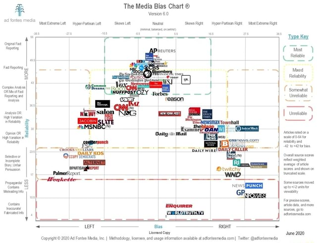 The Media Bias Chart Version 6.0 MostExtreme HyperPartisan Left Skews Left Neutral Skews Righ Hyper Partisan Right Mbst Extreme Right rima, balances, or certt Type Key Oria a REUTERS I West Reliable Reliability Reliable WSJ Complex Analy OR Mixof Faa J Somewhat Repating and reason Unreliable Analyss, reason igh Varaton inRetabity Exammne Opinion High OR Variation in Daity Mail Atetes rated ona High Variation n seale of 0.54 for Relabity rounch relabilty and 42 to 42 for bias. Selective or Decury benockars Overall reflect souroe sores Incomplete rele weighted average Stary, Unfar average artcle Persuasion PORT secres and truncated shown scale on Palmerixeport truncated scale Propagendal lonrheette News PUNCH Some souroes moved Contans for Misleaing viewabity For presse sores, Contains ENQUI
