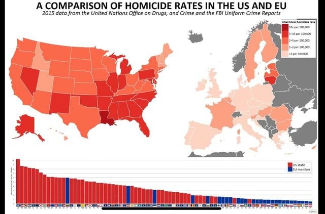 A COMPARISON OF HOMICIDE RATES IN THE US AND EU 2015 data from the United Nations Office on Drugs, and Crime and the FBI Uniform Crime Reports 2 5 per 100,000 1 2 per 100,000 1 per 100,000, us state meme