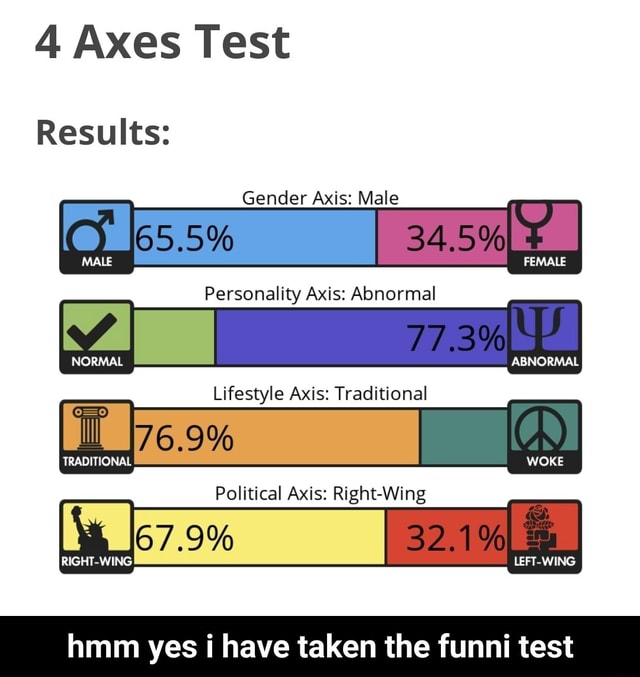 Test Results Gender Axis Male J65.5% 34,5% MALE FEMALE Personality Axis Abnormal 77.3% 2 NORMAL ABNORMAL Lifestyle Axis Traditional ll 176.9% 7.9% TRADITIONAL WOKE Political Axis Right Wing RIGHT WING LEFT WING hmm yes t have taken the funni test hmm yes i have taken the funni test memes