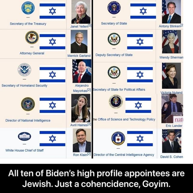 Attorney General Merrick Garland Deputy Secretary of State Secretary of Homeland Security Alejandro Director of National Intelligence he Office of Science and Technology Policy Avril Haines2 Gp White House Chief of Staff 2 Director tral In Ron Director of the Central intelligence Agency David S. Cohen All ten of Biden's high profile appointees are Jewish. Just a cohencidence, Goyim.  All ten of Biden's high profile appointees are Jewish. Just a cohencidence, Goyim memes