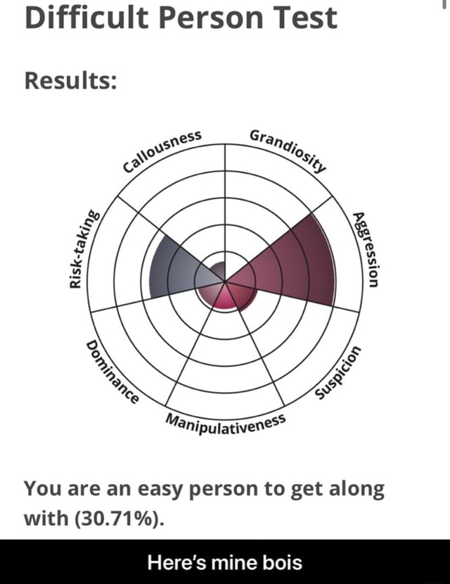 Difficult Person Test Results You are an easy person to get along with 30.71%. Here's mine bois Here's mine bois meme