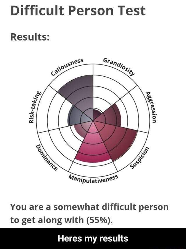 Difficult Person Test Results You are a somewhat difficult person to get along with GS%. Heres my results Heres my results memes