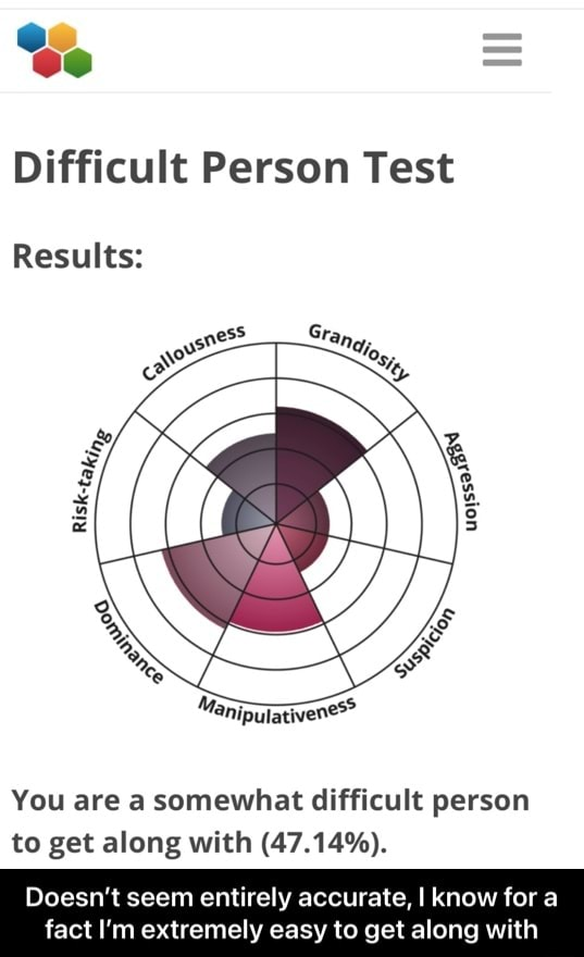 Se Difficult Person Test Results You are a somewhat difficult person to get along with 47.14%. Doesn't seem entirely accurate, I know for a fact I'm extremely easy to get along with Doesn't seem entirely accurate, I know for a fact I'm extremely easy to get along with meme