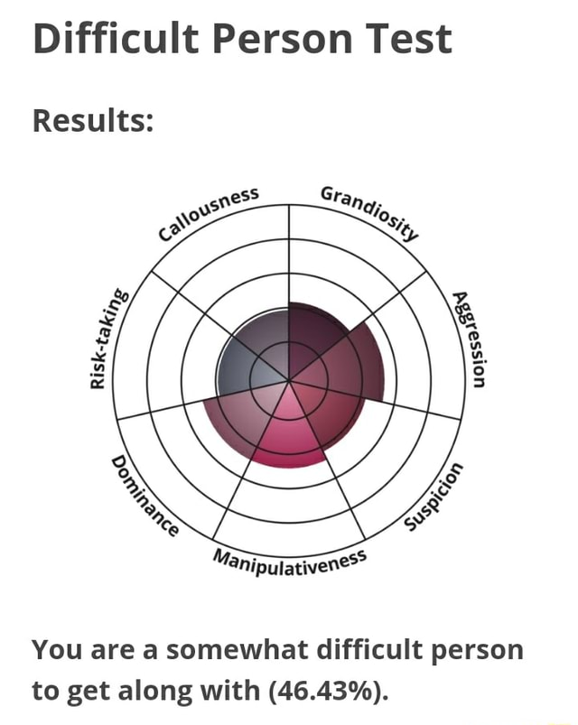 Difficult Person Test Results You are a somewhat difficult person to get along with 46.43% memes