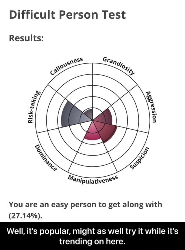 Difficult Person Test Gra, Results You are an easy person to get along with 27.14% . Well, it's popular, might as well try it while it's trending on here.  Well, it's popular, might as well try it while it's trending on here memes