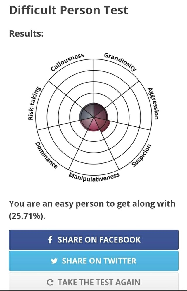 Difficult Person Test Results You are an easy person to get along with 25.71% . SHARE ON FACEBOOK SHARE ON TWITTER C TAKE THE TEST AGAIN memes