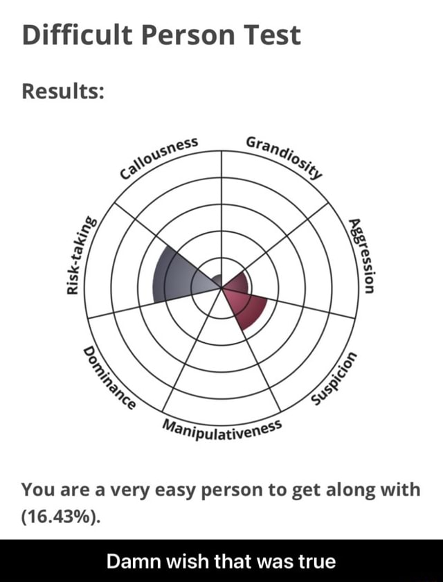 Difficult Person Test Results You are a very easy person to get along with 16.43%. Damn wish that was true Damn wish that was true memes