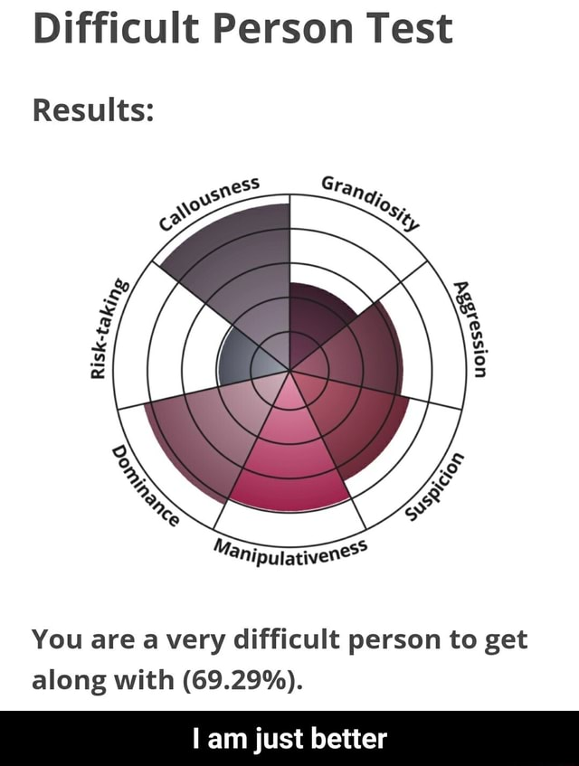 Difficult Person Test Results You are avery difficult person to get along with 69.29% . am just better I am just better memes
