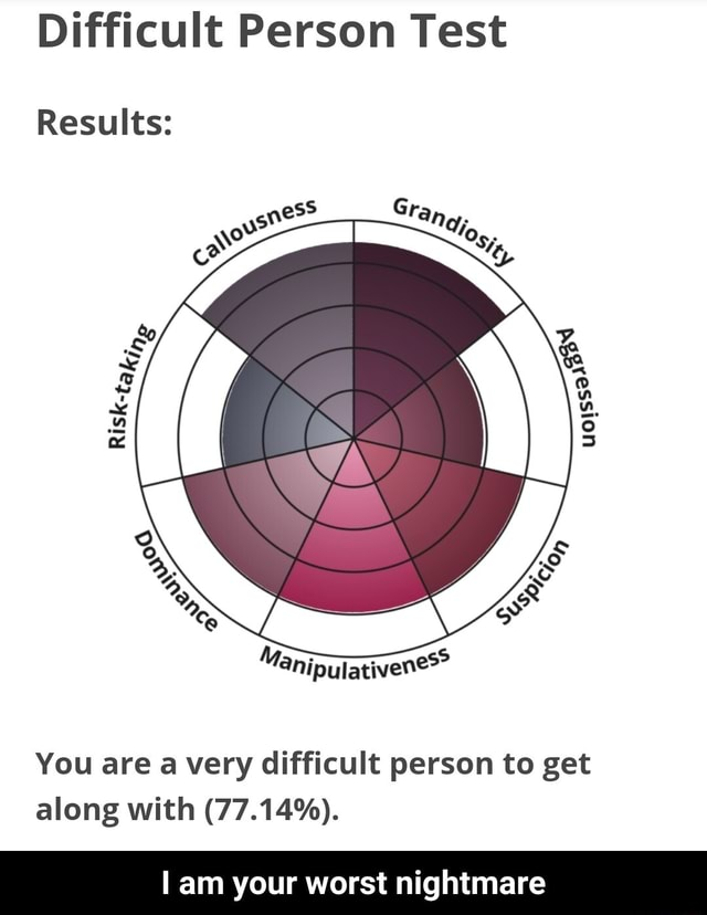 Difficult Person Test Results You are a very difficult person to get along with 77.14% . am your worst nightmare I am your worst nightmare memes