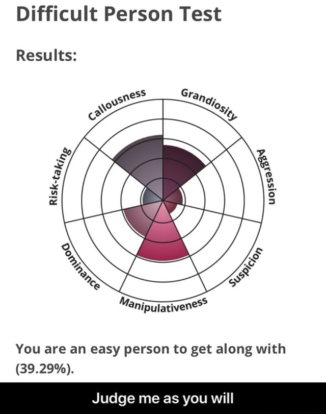 Difficult Person Test Results You are an easy person to get along with 39.29% . Judge me as you will  Judge me as you will memes
