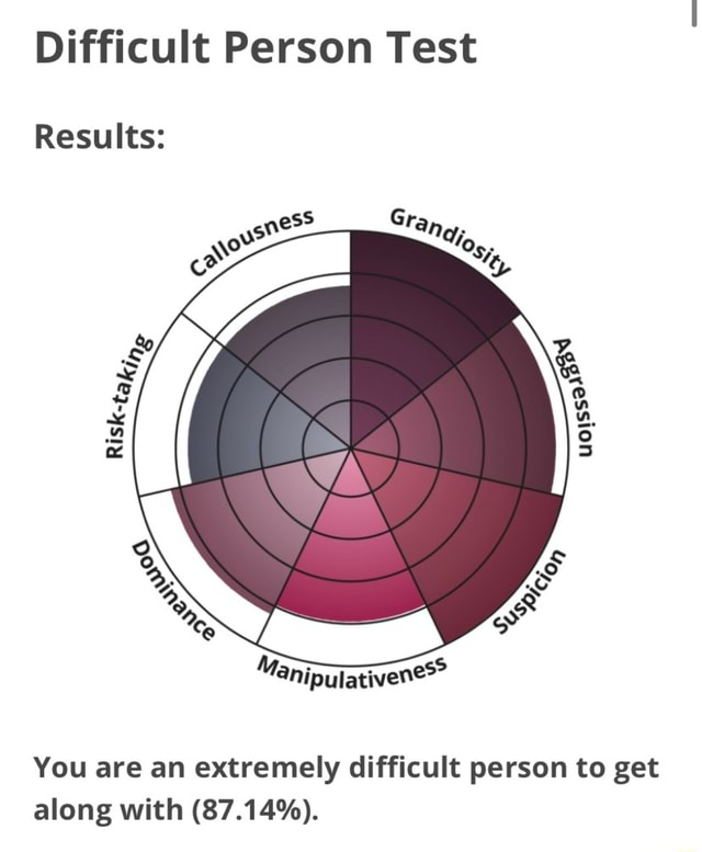 Difficult Person Test Results You are an extremely difficult person to get along with 87.14% meme