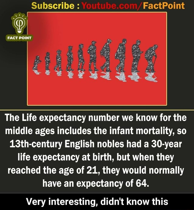 Subscribe FactPoint ww FACT POINT The Life expectancy number we know for the middle ages includes the infant mortality, so 13th century English nobles had a 30 year life expectancy at birth, but when they reached the age of 21, they would normally have an expectancy of 64. Very interesting, didn't know this Very interesting, didn't know this memes