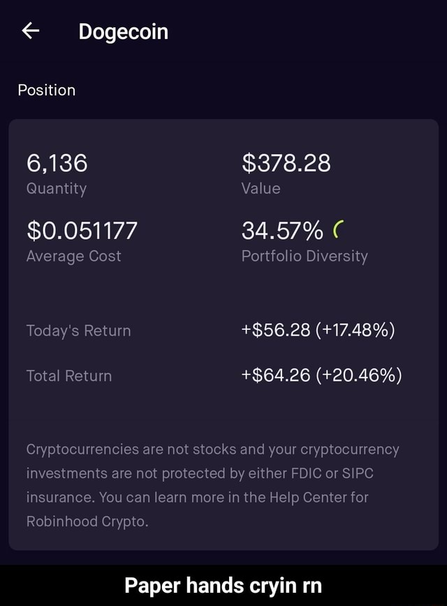 Position 6,136 $378.28 Quantity Value $0.051177 34.57% Average Cost Portfolio Diversity Today's Return $56.28  17.48% Total Return $64.26  20.46% Cryptocurrencies are not stocks and your cryptocurrency investments are not protected by either FDIC or SIPC insurance. You can learn more in the Help Center for Robinhood Crypto. Paper hands cryin rn  Paper hands cryin rn memes