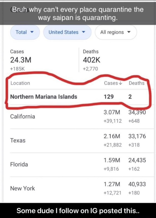 Bruh why can not every place quarantine the way saipan is quaranting. Total United States v All Cases Deaths 24.3M 402K 185K 2,770 Location Deaths Northern Mariana Islands 4 California 3.07M 39,112 648 2.16M 33,176 Texas 1,882 318 1.59M 4,4 Florida 162 40,9 New York 18 Some dude I follow on IG posted this  Some dude I follow on IG posted this memes