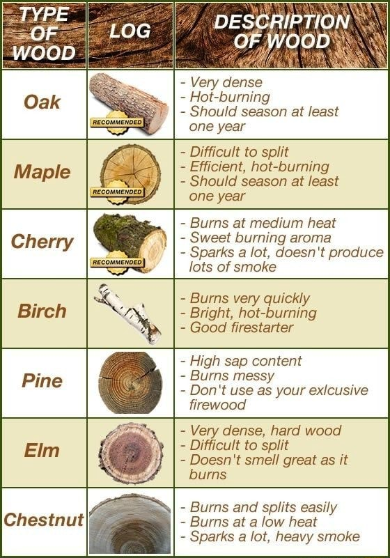 DESCRIPTION OF WOOD  Very dense  Hot burning  Should season at least one year  Difficult to split  Efficient, hot burning  Should season at least one year  Burns at medium heat  Sweet burning aroma  Sparks a lot, doesn't produce lots of smoke  Burns very quickly  Bright, hot burning  Good firestarter  High sap content  Burns messy  Do not use as your exIcusive firewood  Very dense, hard wood  Difficult to split  Doesn't smell great as it burns  Burns and splits easily  Burns at a low heat  Sparks a lot, heavy smoke memes