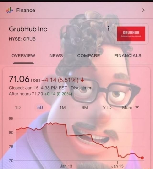 Finance GrubHub Inc NYSE GRUB OVERVIEW NEWS COMPARE FINANCIALS 71.06 uso 4.14 5.51%  Closed Jan 15. PM EST Disclaimer After hours 71.20 0.14 0% 10 Jan 13 FINANCIALS YID More Jan 15 memes