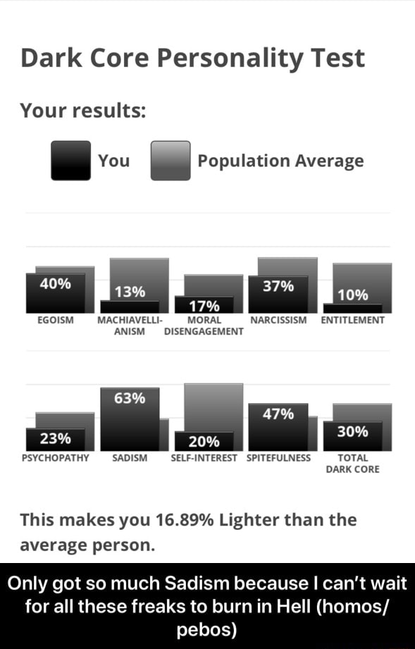 Dark Core Personality Test Your results You Population Average 10% 17% EGOISM MACHIAVELLI MORAL NARCISSISM ENTITLEMENT AN DISENGAGEMENT 47% 20% 30% PSYCHOPATHY SADISM SELF INTEREST SPITEFULNESS TOTAL DARK CORE This makes you 16.89% Lighter than the average person. Only got so much Sadism because I can not wait for all these freaks to burn in Hell homos pebos Only got so much Sadism because I can't wait for all these freaks to burn in Hell homos pebos meme