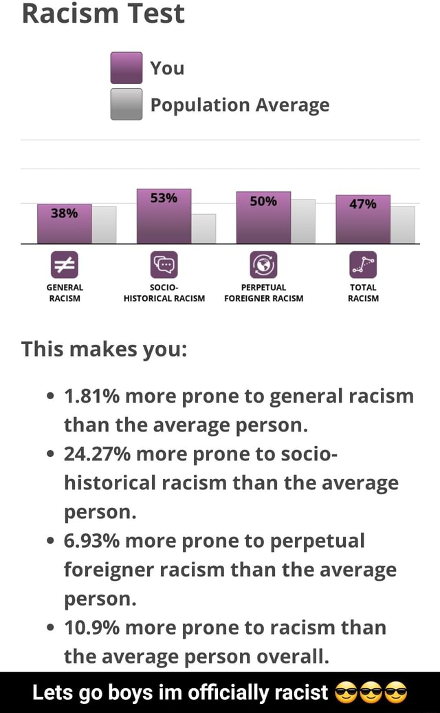 Racism Test You Population Average BE EH. GENERAL socio PERPETUAL TOTAL RACISM HISTORICAL RACISM FOREIGNER RACISM RACISM This makes you 1.81% more prone to general racism than the average person. 24.27% more prone to socio historical racism than the average person. 6.93% more prone to perpetual foreigner racism than the average person. 10.9% more prone to racism than the average person overall. Lets go boys im officially racist SSS Lets go boys im officially racist memes