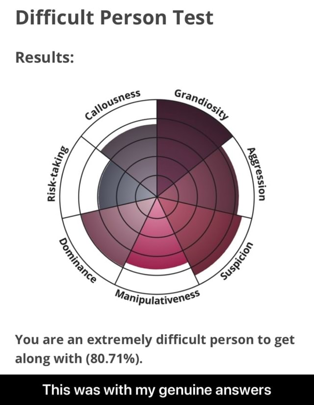 Difficult Person Test Results You are an extremely difficult person to get along with 80.71% . This was with my genuine answers  This was with my genuine answers memes