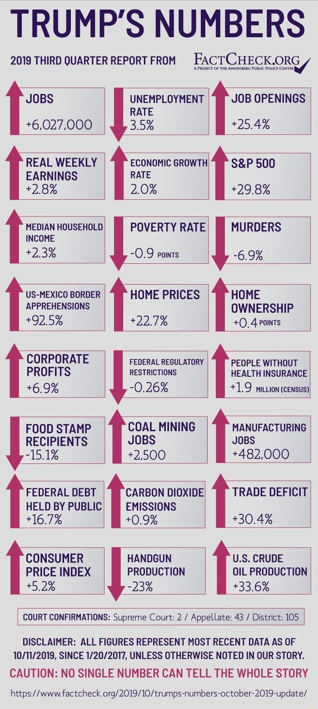 TRUMP'S NUMBERS 2019 THIRD QUARTER REPORT FROM Fact CHECK.ORG UNEMPLOYMENT JOBS UNEMPLOYMENT JOB OPENINGS RATE 6,027,000 3.5% 25.4% REAL WEEKLY ECONOMIC GROWTH 500 EARNINGS RATE 2.8% 2.0% 29.8% MEDIAN HOUSEHOLD I POVERTY RATE I MURDERS INCOME. 2.3% 0.9 powrs 6.9% US MEXICO BORDER I HOME PRICES HOME APPREHENSIONS OWNERSHIP 22.7% 0, 4 Pots CORPORATE FEDERAL REGULATORY PEOPLE WITHOUT PROFITS RESTRICTIONS HEALTH INSURANCE 6.9% 0.26% 1.9 miuiow census FOOD STAMP 14 COAL MINING 14 MANUFACTURING RECIPIENTS JOBS JOBS 15.1% 2,500 482,000 FEDERAL DEBT CARBON DIOXIDE TRADE DEFICIT HELD BY PUBLIC EMISSIONS 16.7% 0.9% 30.4% CONSUMER HANDGUN U.S. CRUDE PRICE INDEX PRODUCTION OIL PRODUCTION 5.2% 23% 33.6% COURT CONFIRMATIONS Supreme Court 2 Appellate 43 District 105 DISCLAIMER ALL FIGURES REPRESENT MOS